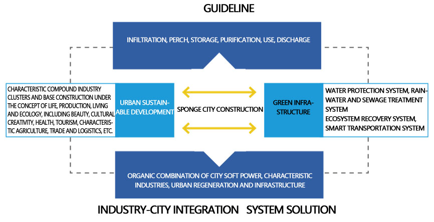 Sponge Industry City Diagram - Enthusiast Wiring Diagrams •